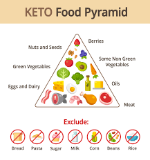 ketofoodpyramid